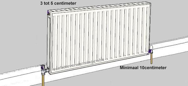 Afstand vloer-muur radiator
