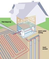 Warmtepomp grond