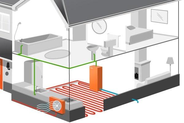 Warmtepomp lucht water vloerverwarming