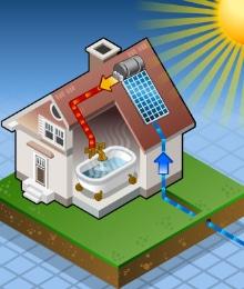 centrale verwarming prijs zonneboiler